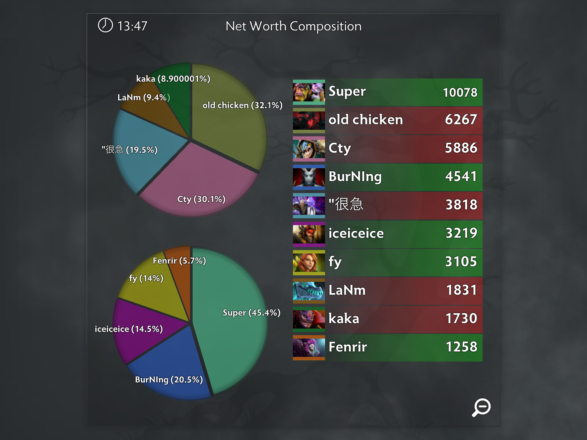 Net Worth Composition